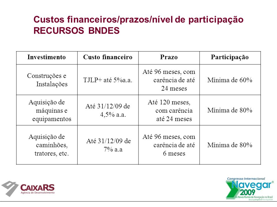 Custos financeiros/prazos/nível de participação RECURSOS BNDES InvestimentoCusto financeiroPrazoParticipação Construções e Instalações TJLP+ até 5%a.a.