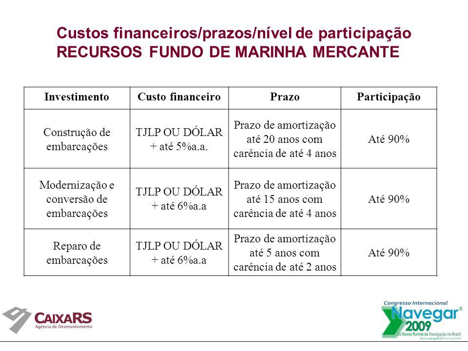 Custos financeiros/prazos/nível de participação RECURSOS FUNDO DE MARINHA MERCANTE InvestimentoCusto financeiroPrazoParticipação Construção de embarcações TJLP OU DÓLAR + até 5%a.a.