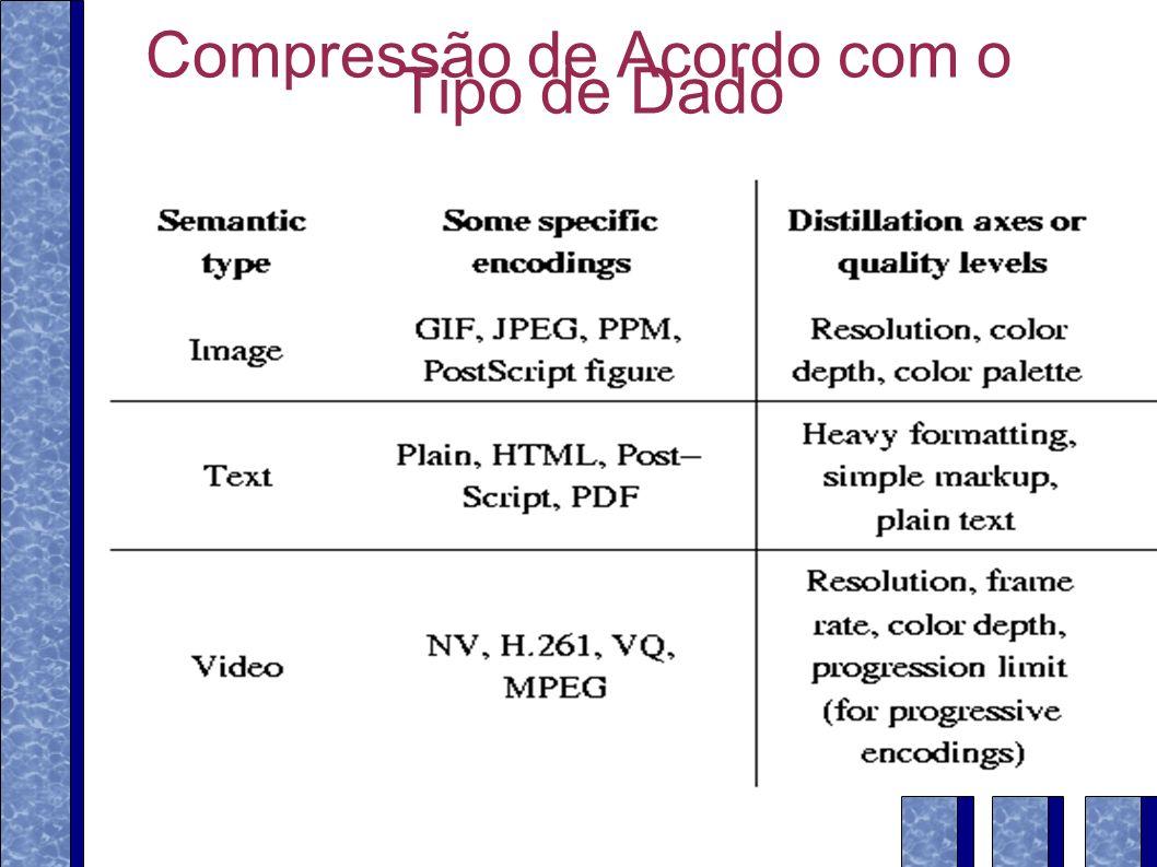 Compressão de Acordo com o Tipo de Dado
