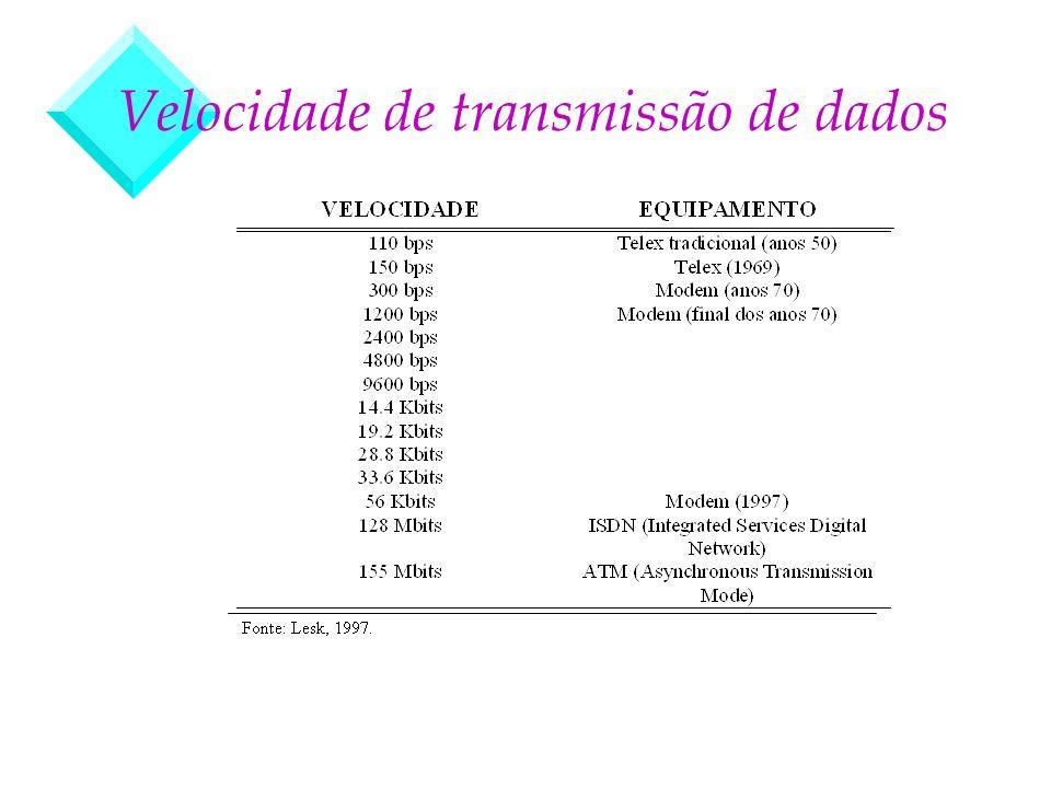 Velocidade de transmissão de dados