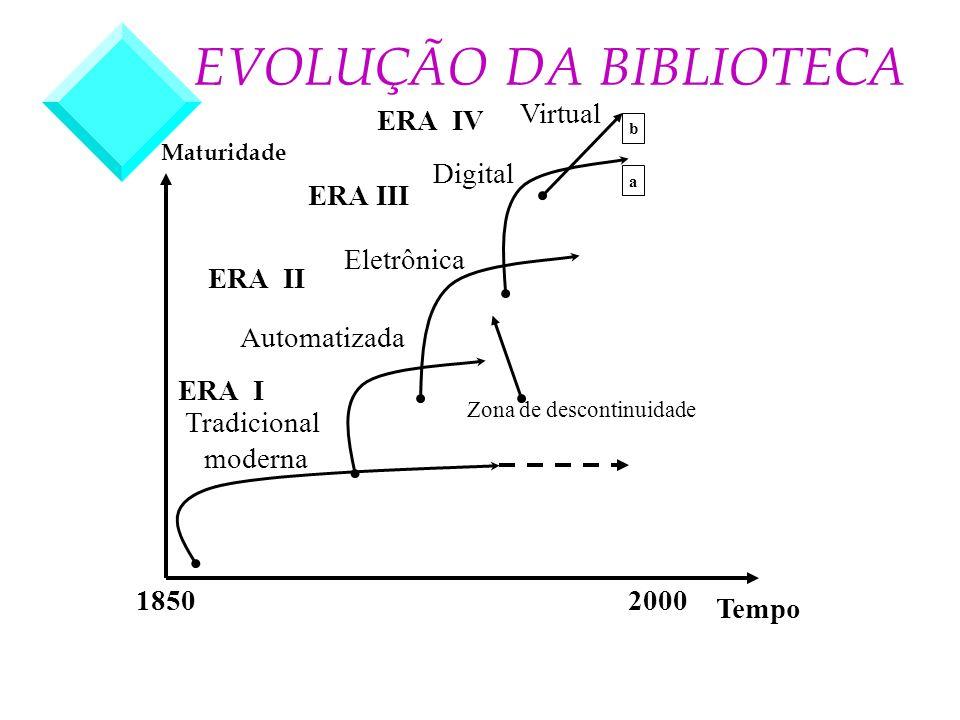 Virtual Digital Tradicional moderna Eletrônica Zona de descontinuidade Tempo 20001850 EVOLUÇÃO DA BIBLIOTECA Maturidade b a Automatizada ERA II ERA I