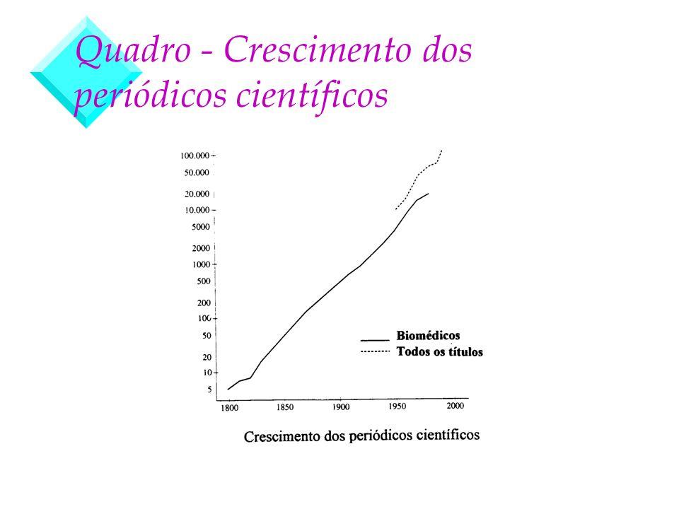 Quadro - Crescimento dos periódicos científicos