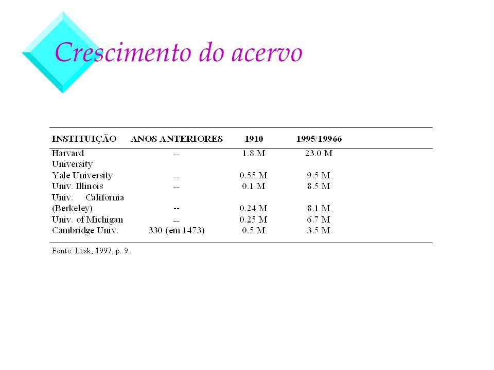 Preservação (1) v Tabela 2 - Expectativa de vida média dos suportes digitais
