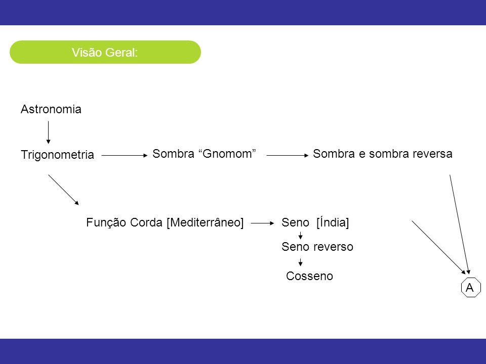 Visão Geral: Astronomia Trigonometria Sombra GnomomSombra e sombra reversa Função Corda [Mediterrâneo]Seno [Índia] Seno reverso A Cosseno