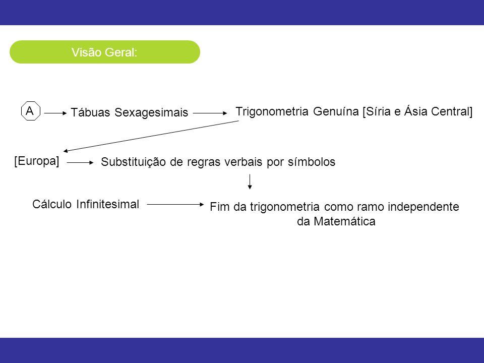Visão Geral: A Tábuas Sexagesimais Trigonometria Genuína [Síria e Ásia Central] [Europa] Substituição de regras verbais por símbolos Cálculo Infinites