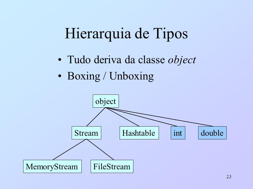 23 Hierarquia de Tipos Tudo deriva da classe object Boxing / Unboxing object StreamHashtable MemoryStreamFileStream intdouble