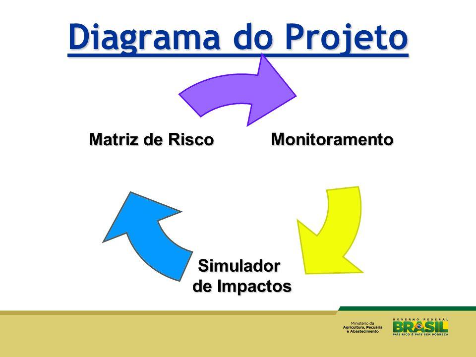 Diagrama do Projeto Monitoramento Simulador de Impactos Matriz de Risco