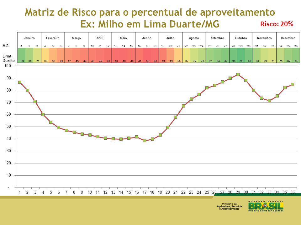 Matriz de Risco para o percentual de aproveitamento Ex: Milho em Lima Duarte/MG JaneiroFevereiroMarçoAbrilMaioJunhoJulhoAgostoSetembroOutubroNovembroD