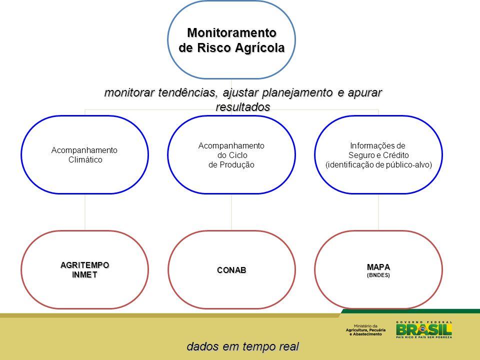 monitorar tendências, ajustar planejamento e apurar resultados dados em tempo real