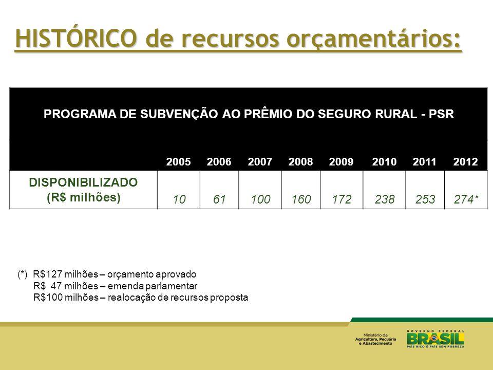 HISTÓRICO de recursos orçamentários: PROGRAMA DE SUBVENÇÃO AO PRÊMIO DO SEGURO RURAL - PSR 20052006200720082009201020112012 DISPONIBILIZADO (R$ milhõe