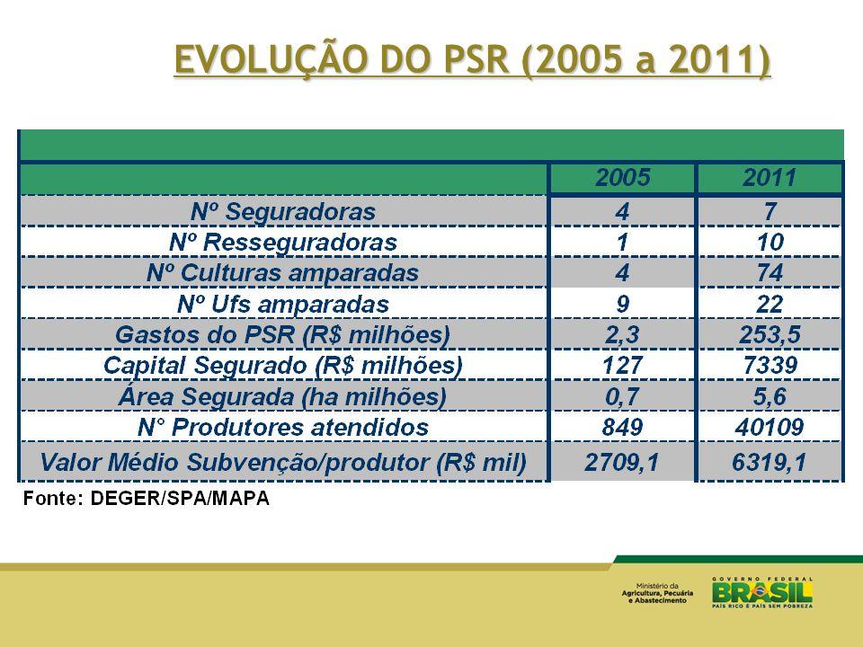 EVOLUÇÃO DO PSR (2005 a 2011)