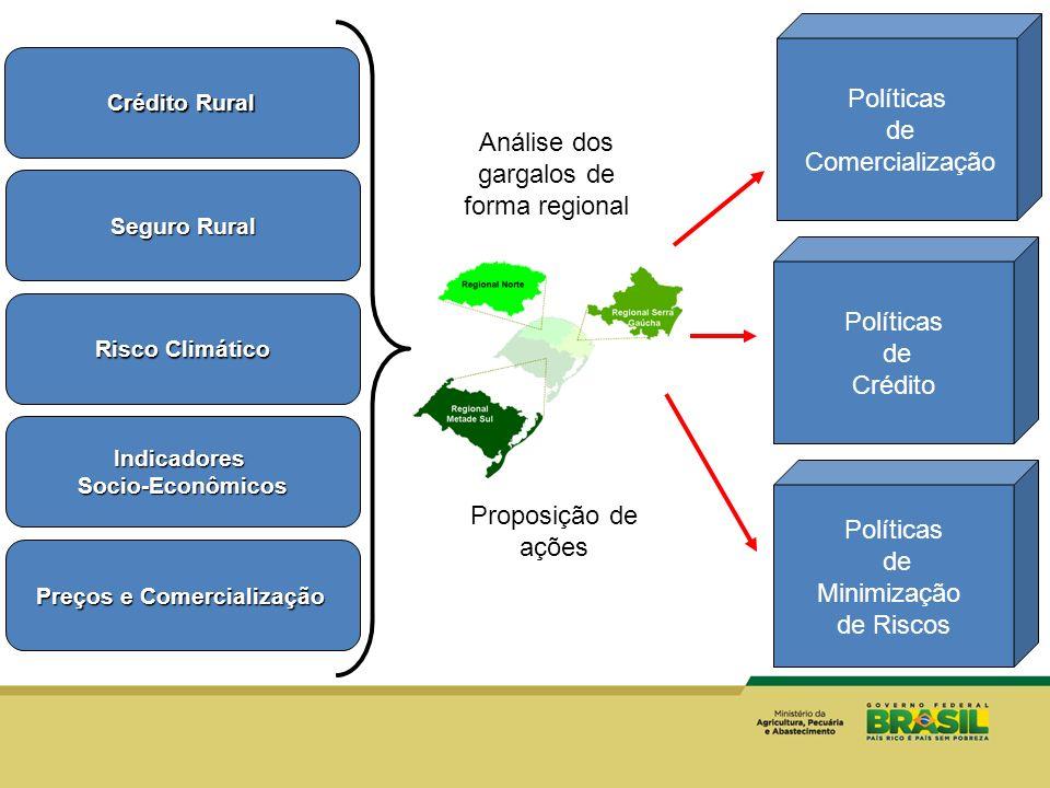 Crédito Rural Seguro Rural Risco Climático IndicadoresSocio-Econômicos Preços e Comercialização Políticas de Comercialização Políticas de Crédito Polí