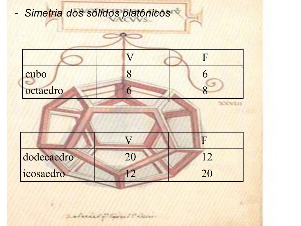 -Simetria dos sólidos platônicos 8 6octaedro 6 8cubo F V 20 12icosaedro 12 20dodecaedro F V
