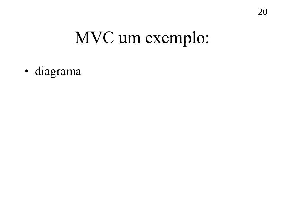 20 MVC um exemplo: diagrama