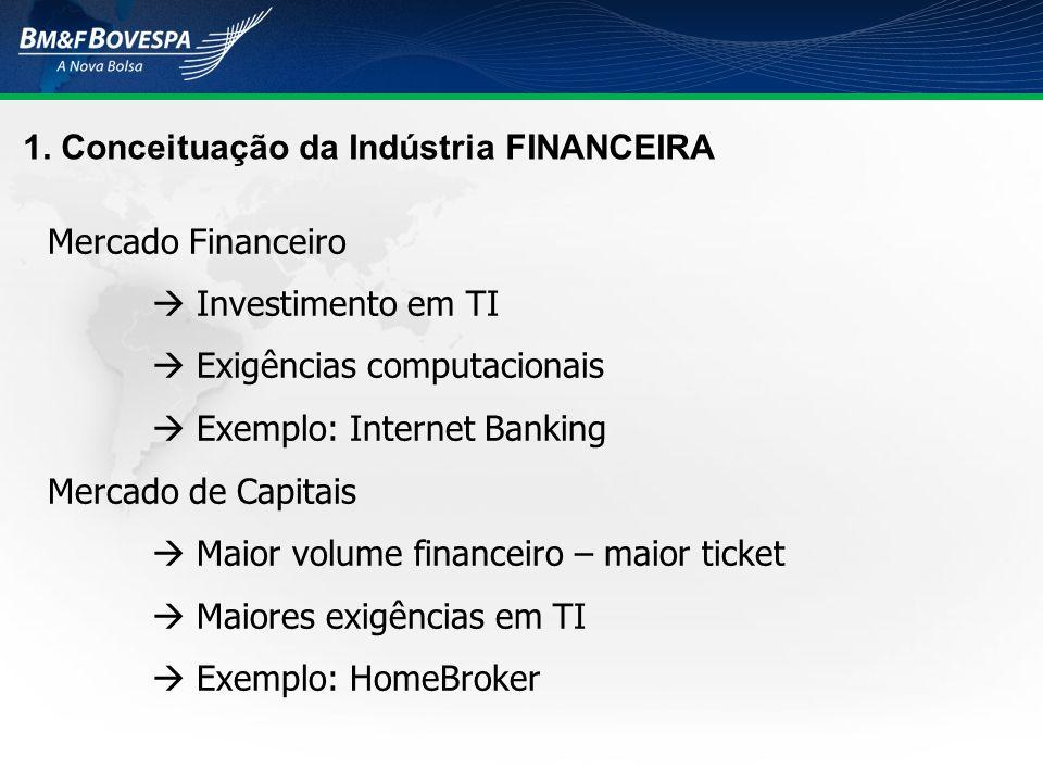 1. Conceituação da Indústria FINANCEIRA Mercado Financeiro Investimento em TI Exigências computacionais Exemplo: Internet Banking Mercado de Capitais