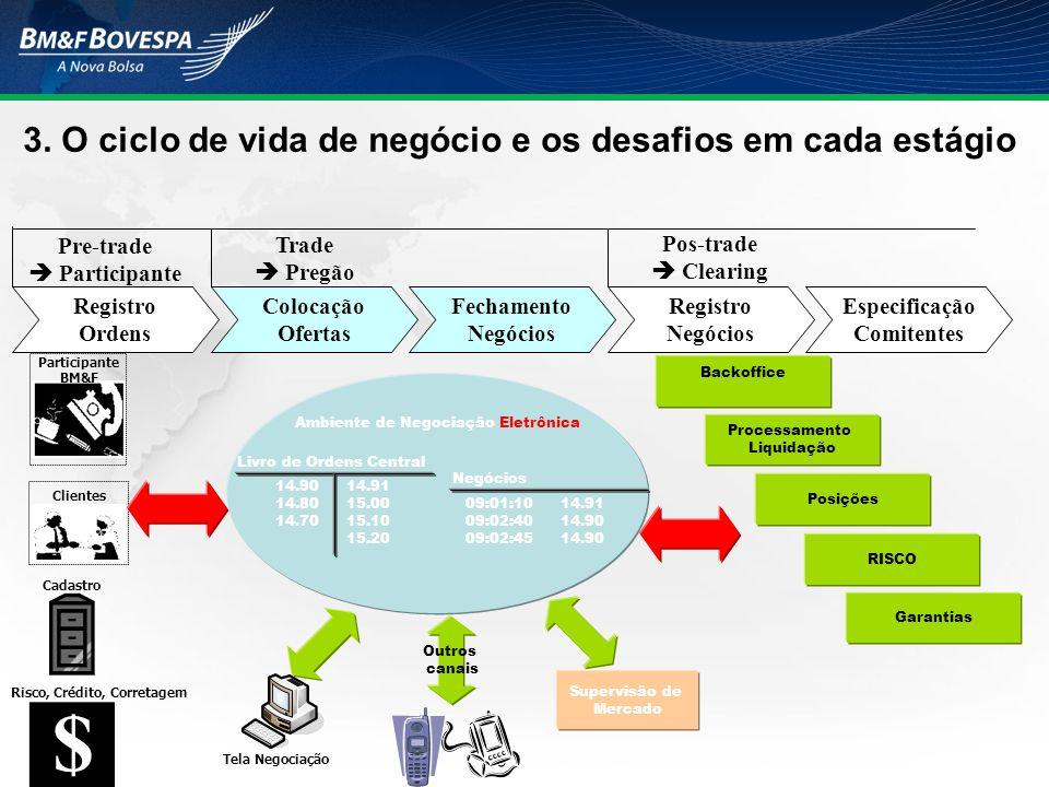 Registro Ordens Colocação Ofertas Fechamento Negócios Registro Negócios Especificação Comitentes Pre-trade Participante Trade Pregão Pos-trade Clearin