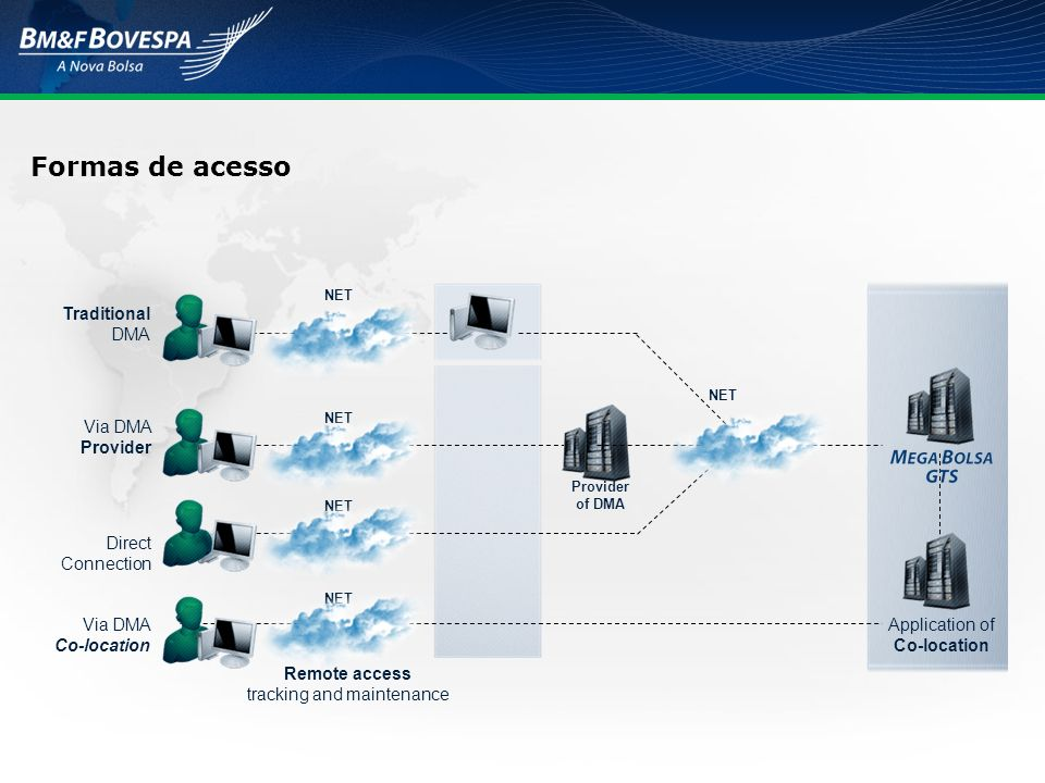 Formas de acesso Via DMA Co-location Traditional DMA Via DMA Provider Direct Connection NET Remote access tracking and maintenance Application of Co-location NET Provider of DMA