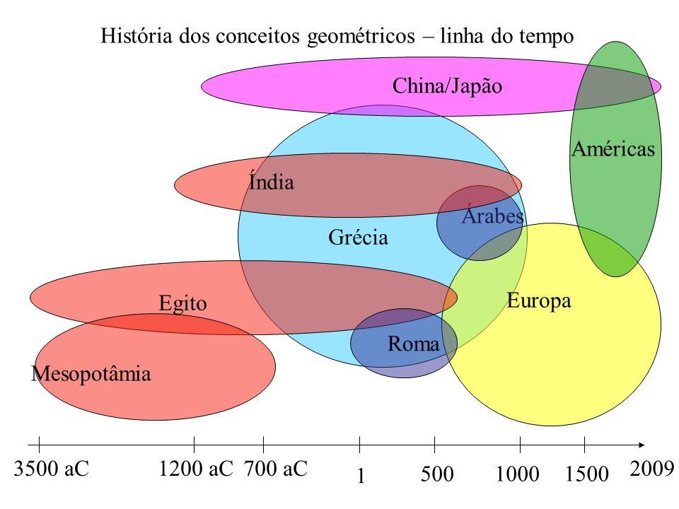 Grécia Europa 2009 História dos conceitos geométricos – linha do tempo China/Japão Egito Árabes Roma 3500 aC 50010001500 700 aC 1 1200 aC Américas Mesopotâmia Índia