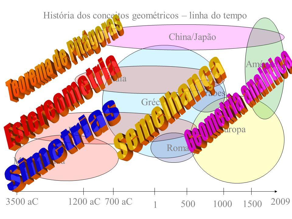 Grécia Europa 2009 História dos conceitos geométricos – linha do tempo China/Japão Egito Árabes Roma 3500 aC 50010001500 700 aC 1 1200 aC Américas Mes