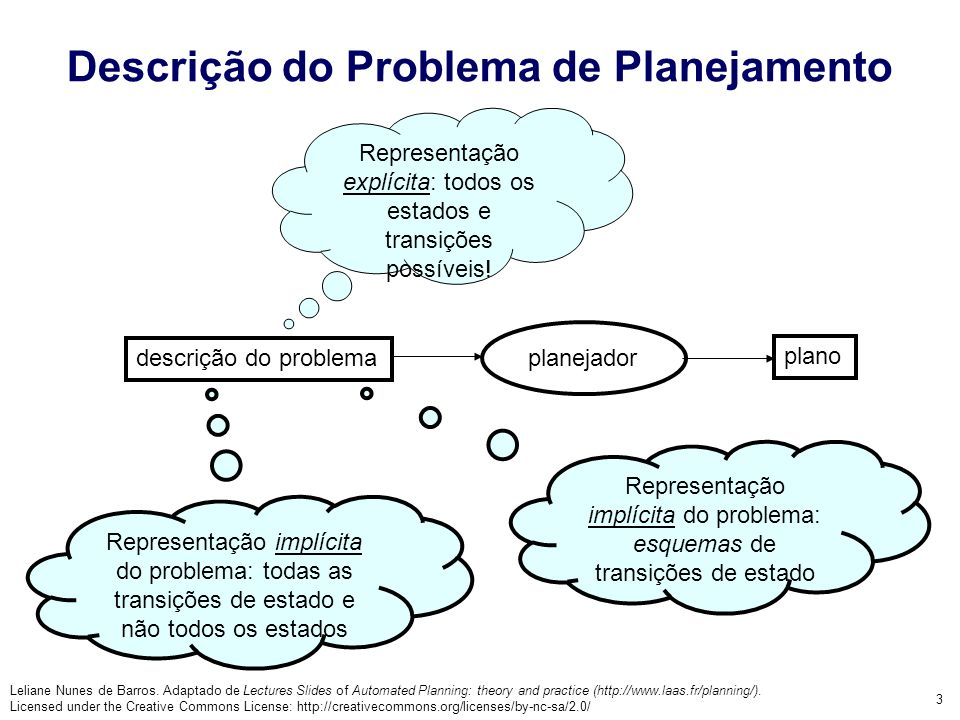 Leliane Nunes de Barros. Adaptado de Lectures Slides of Automated Planning: theory and practice (http://www.laas.fr/planning/). Licensed under the Cre