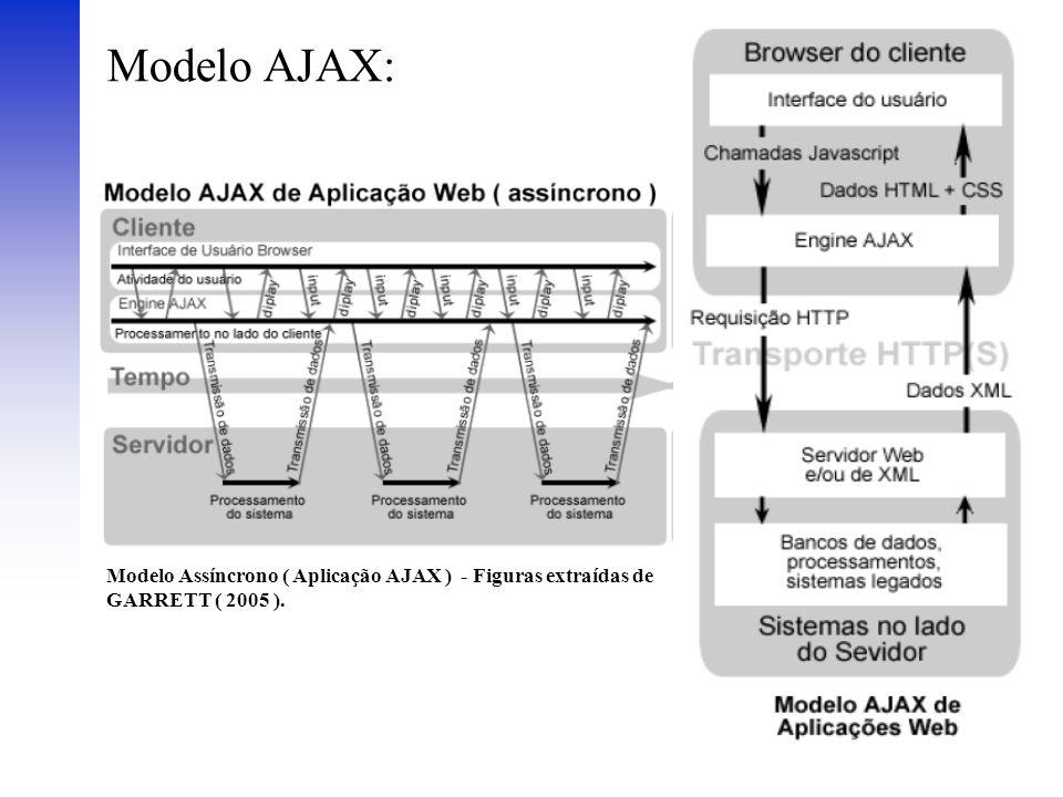 Modelo AJAX: Modelo Assíncrono ( Aplicação AJAX ) - Figuras extraídas de GARRETT ( 2005 ).