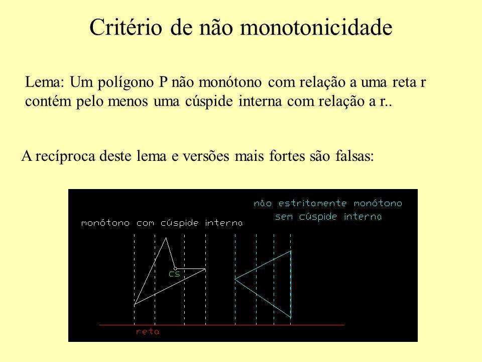 Critério de não monotonicidade Lema: Um polígono P não monótono com relação a uma reta r contém pelo menos uma cúspide interna com relação a r..