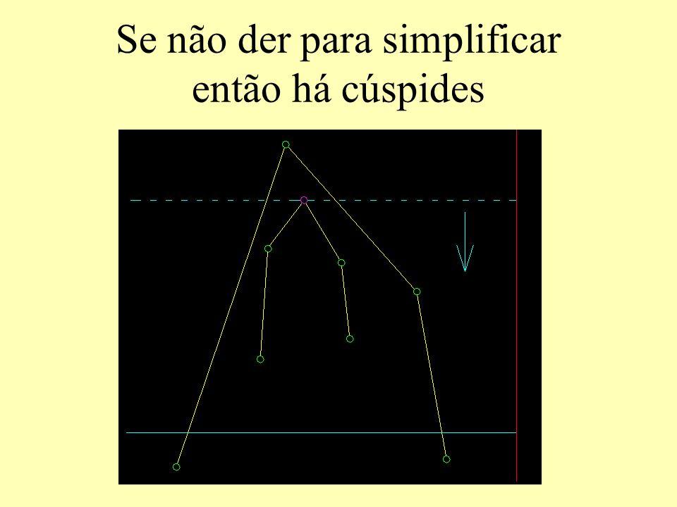 Se não der para simplificar então há cúspides