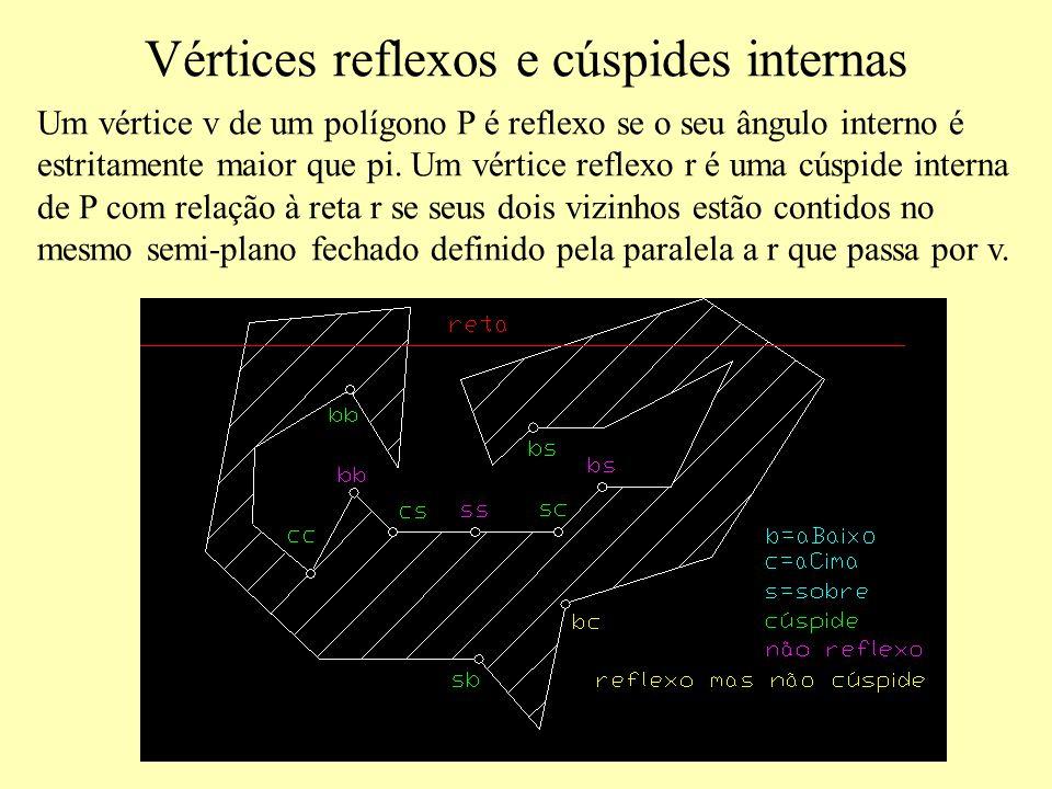Vértices reflexos e cúspides internas Um vértice v de um polígono P é reflexo se o seu ângulo interno é estritamente maior que pi.