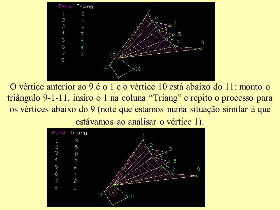 O vértice anterior ao 9 é o 1 e o vértice 10 está abaixo do 11: monto o triângulo 9-1-11, insiro o 1 na coluna Triang e repito o processo para os vértices abaixo do 9 (note que estamos numa situação similar à que estávamos ao analisar o vértice 1).