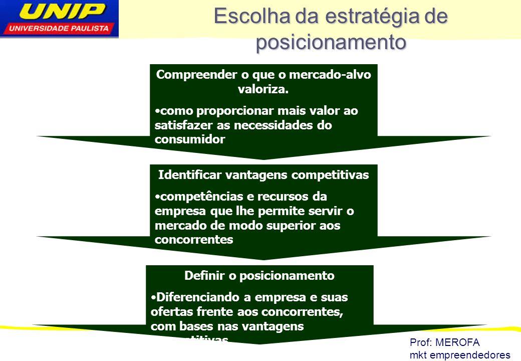 Prof: MEROFA mkt empreendedores Compreender o que o mercado-alvo valoriza. como proporcionar mais valor ao satisfazer as necessidades do consumidor Es
