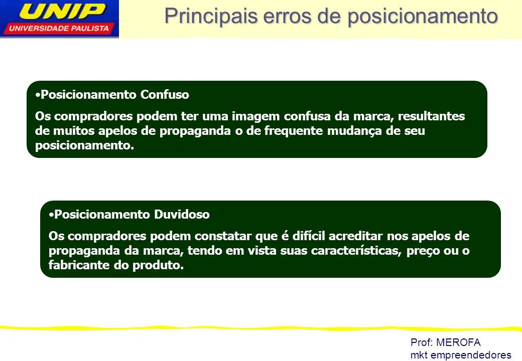 Prof: MEROFA mkt empreendedores Principais erros de posicionamento Posicionamento Confuso Os compradores podem ter uma imagem confusa da marca, result