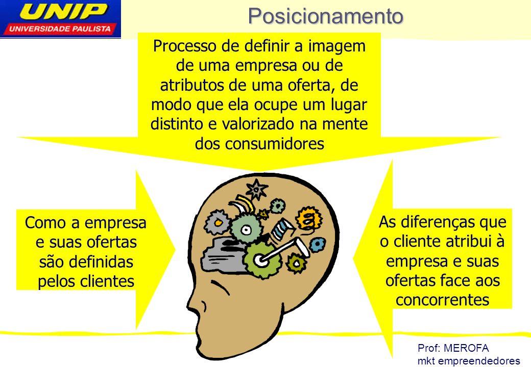 Prof: MEROFA mkt empreendedores Posicionamento de um produto È a imagem obtida pelo produto na mente do consumidor, como resultado de três dimensões: O tipo de oferta que a empresa faz (produto) A que grupo de consumidores no mercado (grupo –alvo) Com relação às ofertas dos concorrentes (concorrência)