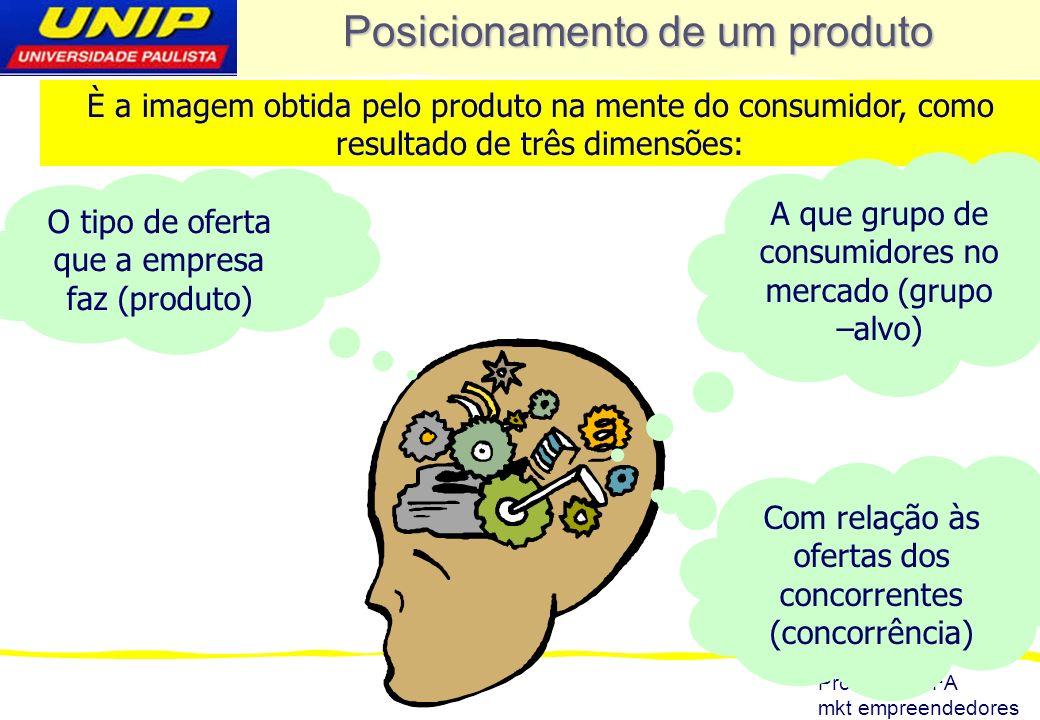 Prof: MEROFA mkt empreendedores Posicionamento de um produto È a imagem obtida pelo produto na mente do consumidor, como resultado de três dimensões: