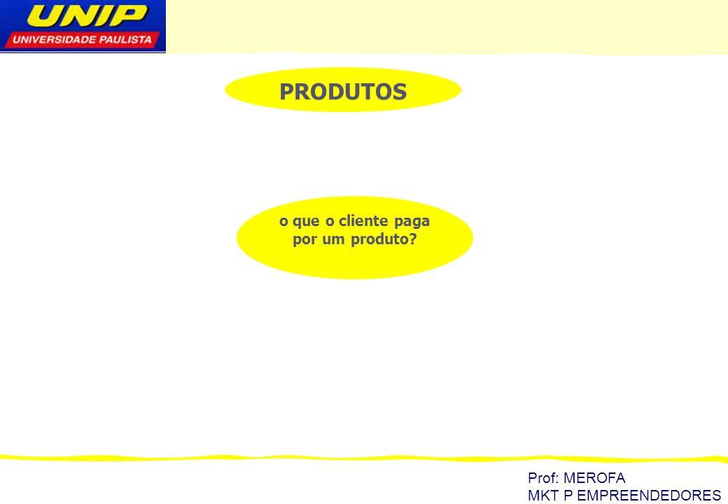 Prof: MEROFA MKT P EMPREENDEDORES Preço específico de venda Determinação de preço baseada em custo Determinação de preço baseada em valor produtocustopre ç ovalor clientes produto custo pre ç ovalorclientes
