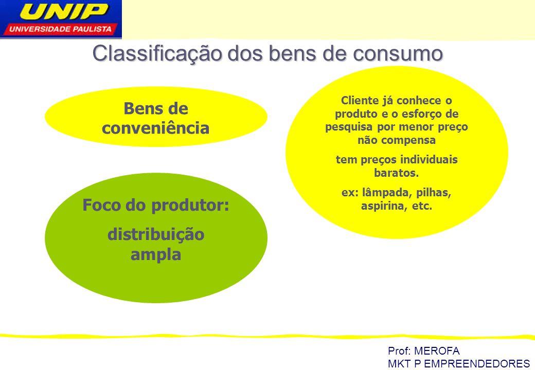 Prof: MEROFA MKT P EMPREENDEDORES FATORES QUE INFLUENCIAM A DETERMINAÇÃO DO PREÇO Preço atual de mercado: vale para produtos com similares Demanda estimada: quanto os clientes estão dispostos a comprar em cada faixa de preço.