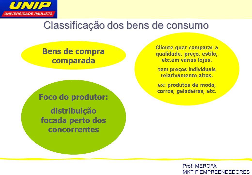 Prof: MEROFA MKT P EMPREENDEDORES Classificação dos bens de consumo Bens de especialidade O cliente tem forte identificação/preferência pela marca, e por isso gastam tempo e esforço para localizar o produto.