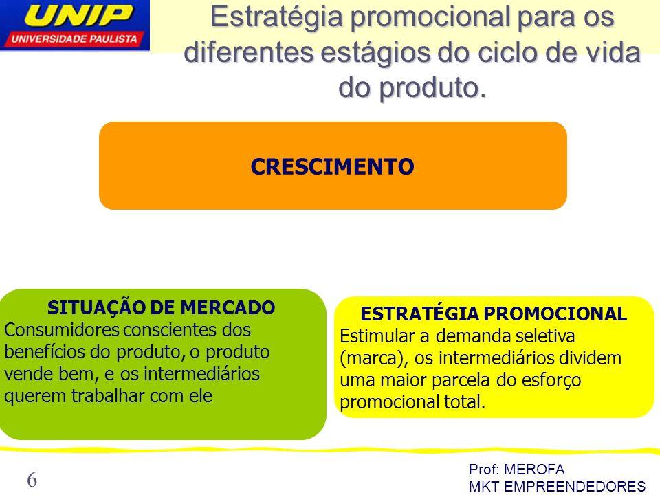 Prof: MEROFA MKT EMPREENDEDORES 6 Estratégia promocional para os diferentes estágios do ciclo de vida do produto. CRESCIMENTO SITUAÇÃO DE MERCADO Cons