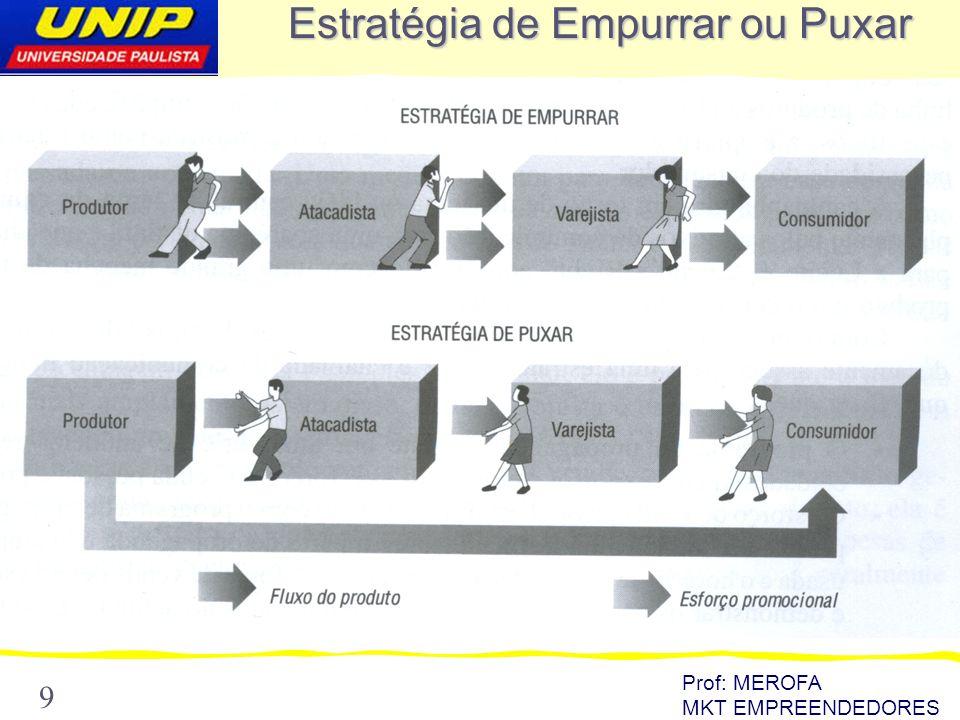 Prof: MEROFA MKT EMPREENDEDORES 9 Estratégia de Empurrar ou Puxar