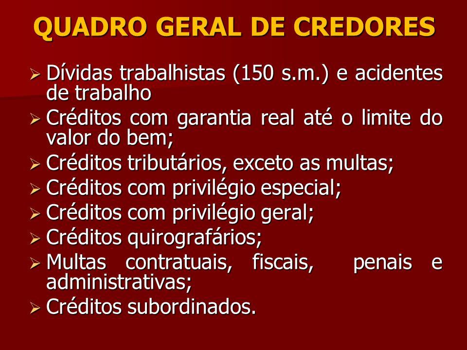 QUADRO GERAL DE CREDORES Dívidas trabalhistas (150 s.m.) e acidentes de trabalho Dívidas trabalhistas (150 s.m.) e acidentes de trabalho Créditos com