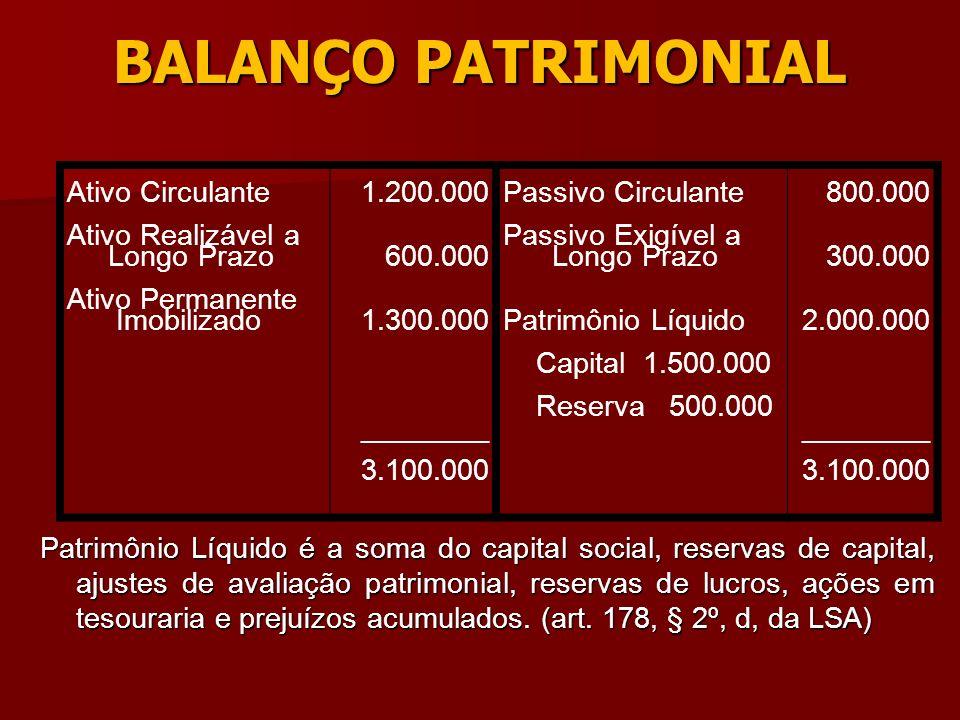 BALANÇO PATRIMONIAL Patrimônio Líquido é a soma do capital social, reservas de capital, ajustes de avaliação patrimonial, reservas de lucros, ações em