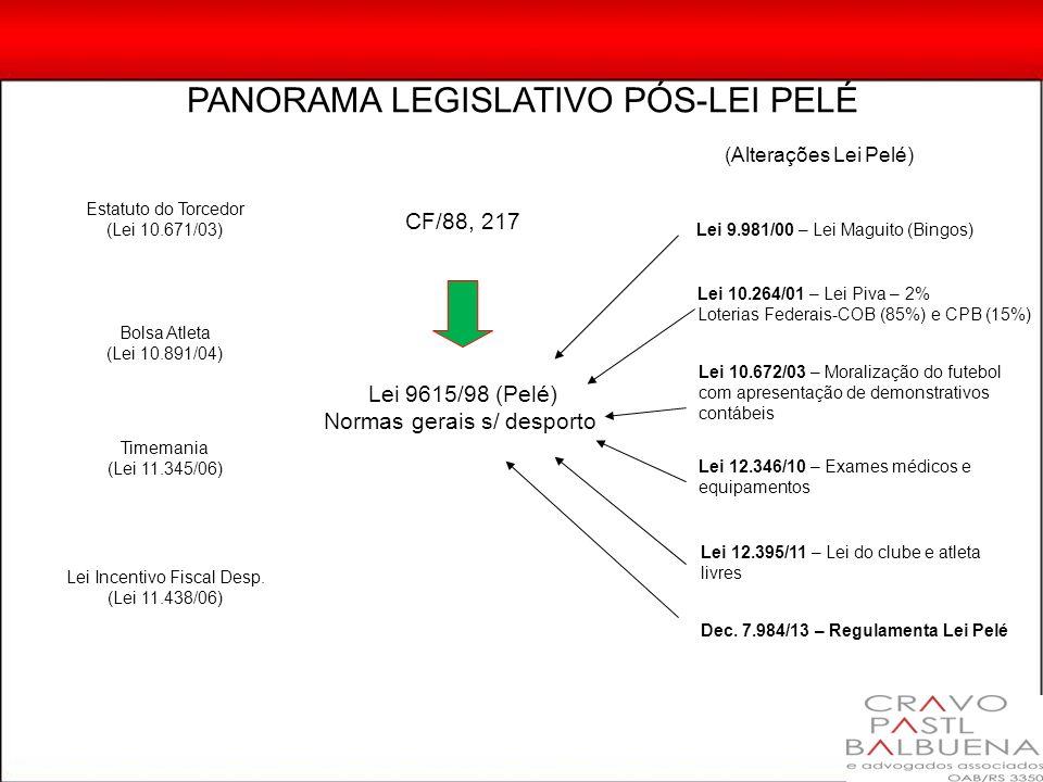 PANORAMA LEGISLATIVO PÓS-LEI PELÉ CF/88, 217 Lei 9615/98 (Pelé) Normas gerais s/ desporto (Alterações Lei Pelé) Lei 9.981/00 – Lei Maguito (Bingos) Le