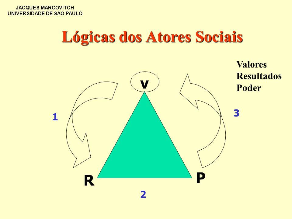 JACQUES MARCOVITCH UNIVERSIDADE DE SÃO PAULO v R P 1 2 3 Lógicas dos Atores Sociais Valores Resultados Poder