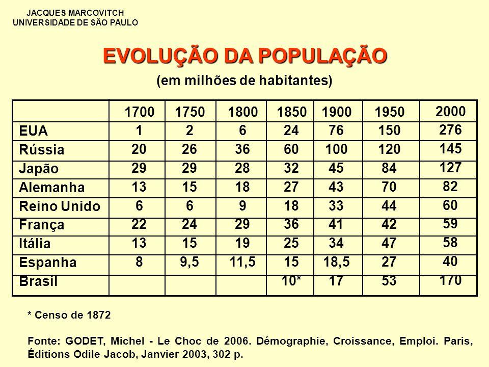 JACQUES MARCOVITCH UNIVERSIDADE DE SÃO PAULO EVOLUÇÃO DA POPULAÇÃO 1700 1 20 29 13 6 22 13 8 1750 2 26 29 15 6 24 15 9,5 * Censo de 1872 Fonte: GODET,