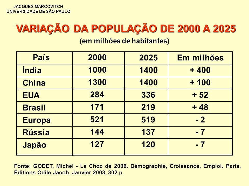 JACQUES MARCOVITCH UNIVERSIDADE DE SÃO PAULO VARIAÇÃO DA POPULAÇÃO DE 2000 A 2025 Índia China EUA Brasil Europa Rússia Japão 2000 1000 1300 284 171 52