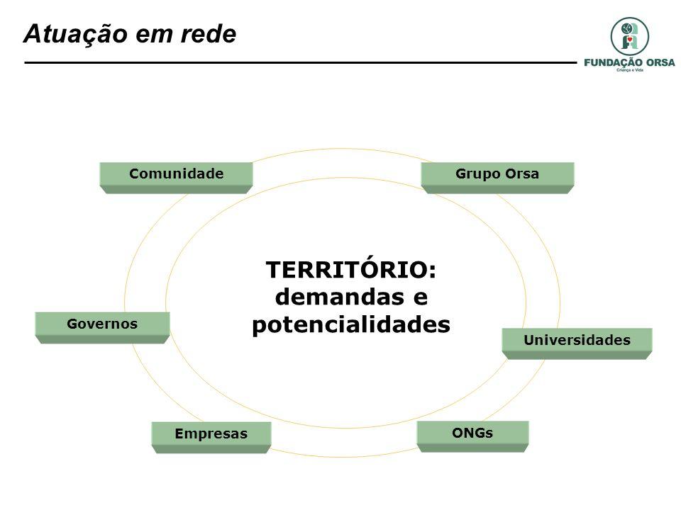 TERRITÓRIO: demandas e potencialidades Empresas ONGs Governos Comunidade Universidades Grupo Orsa Atuação em rede
