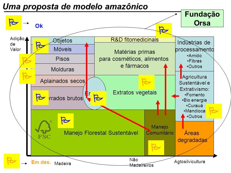 Manejo Florestal Sustentável Adição de Valor Não Madeireiros Madeira Áreas degradadas Manejo Comunitário Agtosilvicultura Serrados brutos Aplainados s
