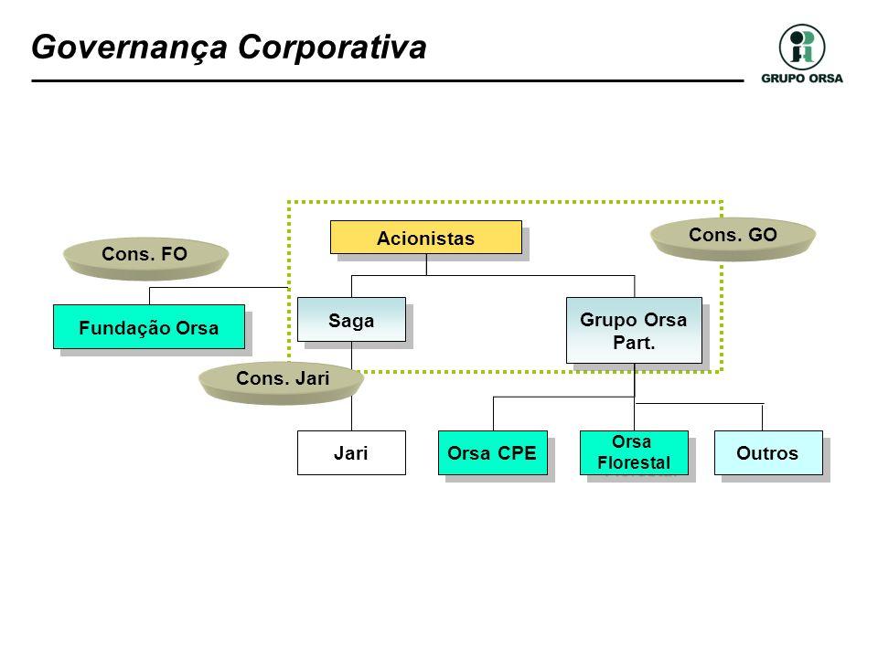 Governança Corporativa Fundação Orsa Saga Grupo Orsa Part. Grupo Orsa Part. Jari Orsa CPE Orsa Florestal Orsa Florestal Acionistas Cons. FO Cons. GO C