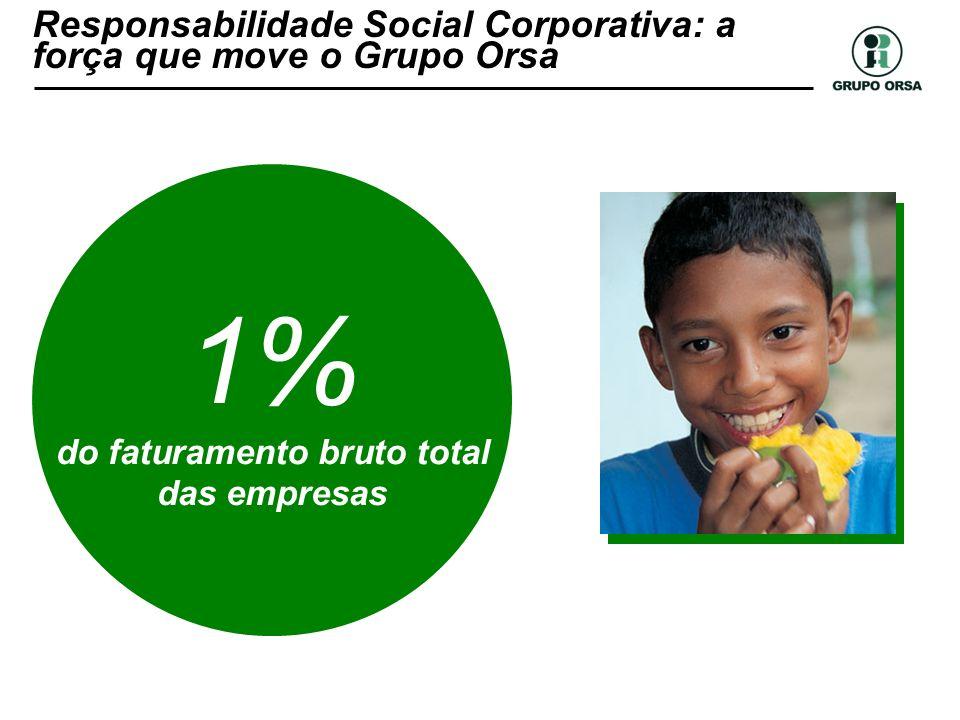 1% do faturamento bruto total das empresas Responsabilidade Social Corporativa: a força que move o Grupo Orsa
