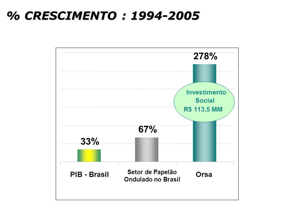 278% 67% 33% PIB - Brasil Setor de Papelão Ondulado no Brasil Orsa Investimento Social R$ 113,5 MM % CRESCIMENTO : 1994-2005