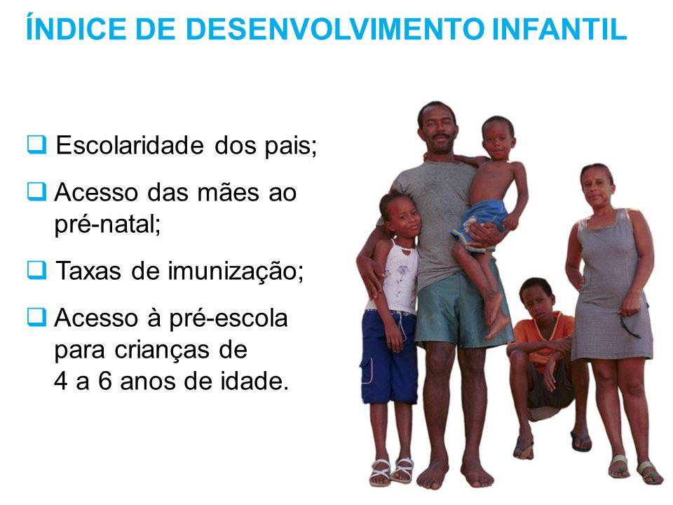ÍNDICE DE DESENVOLVIMENTO INFANTIL Escolaridade dos pais; Acesso das mães ao pré-natal; Taxas de imunização; Acesso à pré-escola para crianças de 4 a